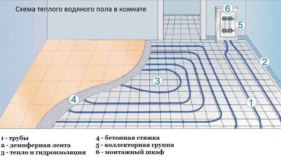 proekt-teplogo-vodenogo-pola.jpg